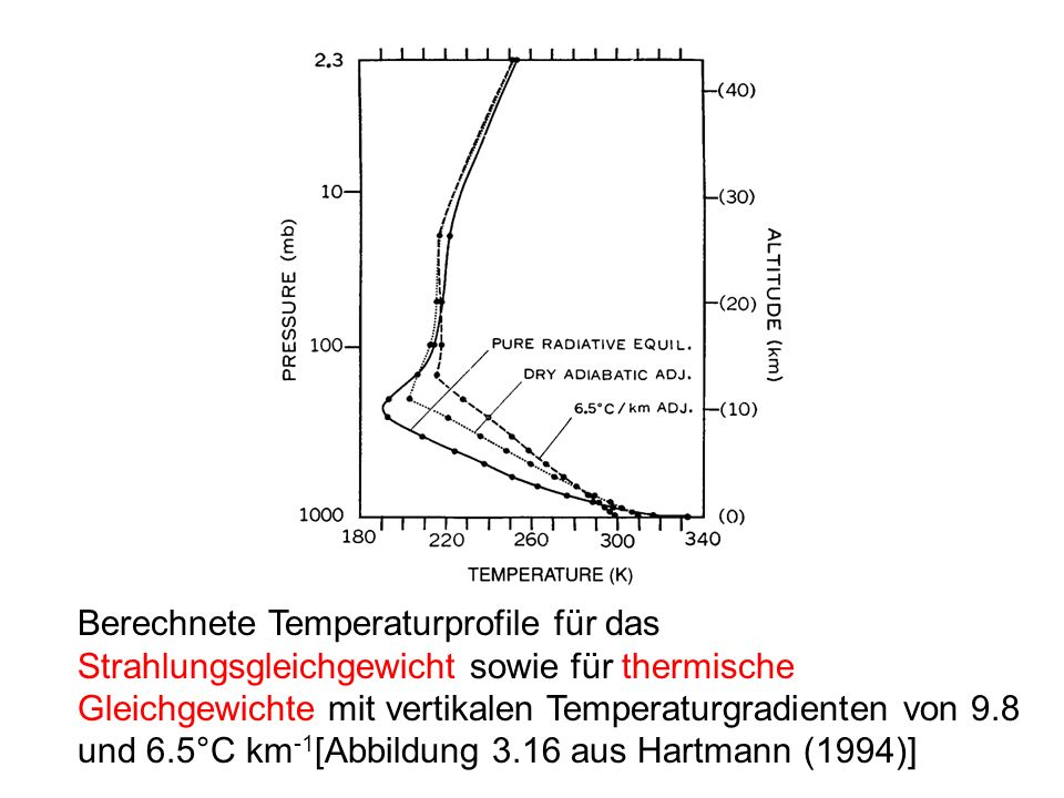Berechnete Temperaturprofile für das Strahlungsgleichgewicht sowie für thermische Gleichgewichte mit vertikalen Temperaturgradienten von 9.8 und 6.5°C km-1[Abbildung 3.16 aus Hartmann (1994)]